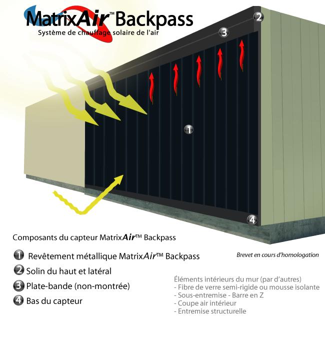 matrixair backpass syst me circulation arri re pour le chauffage solaire de l 39 air frais pour. Black Bedroom Furniture Sets. Home Design Ideas