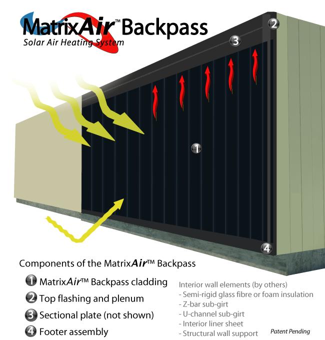 MatrixAir Backpass solar air heating collector